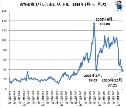 WTI価格のチャート(1バレルあたり、ドル、1986年1月~)