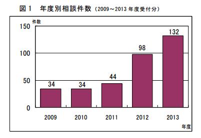 海外FX被害相談件数の推移