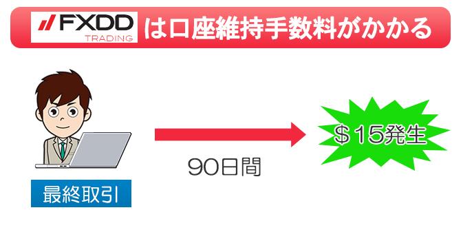 FXDDは90日間アクティブじゃない口座には15ドルの口座維持手数料がかかる