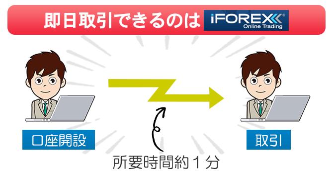 iFOREXは口座を開設して最短1分後に取引スタートできる