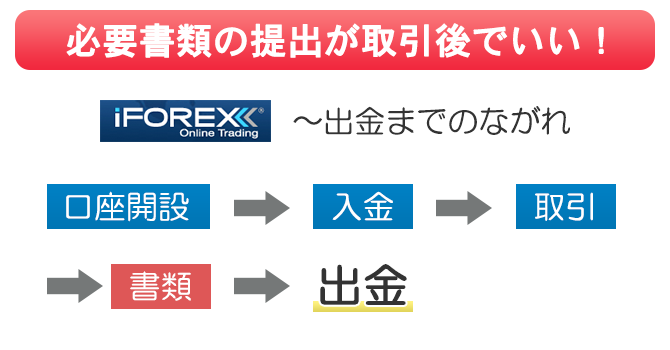 iFOREXは口座開設と取引の間に書類を提出しなくていい