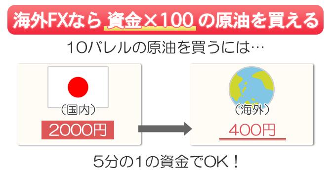 海外FXなら資金×100倍の原油を取引できる