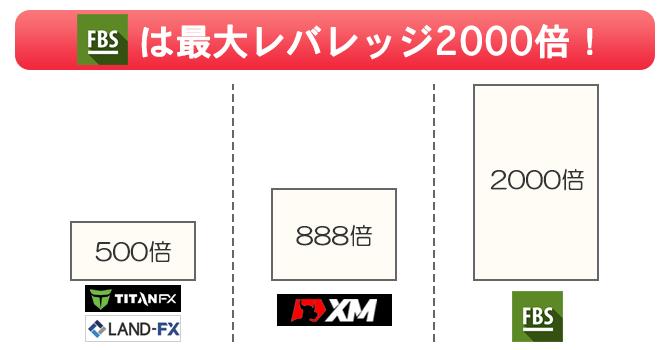 FBSのレバレッジ2000倍は海外FXの中で最高倍率!