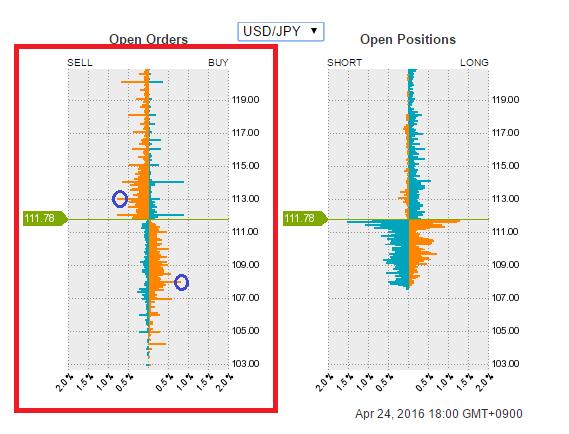 オープンオーダー指値注文