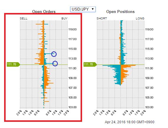 オープンオーダー逆指値注文