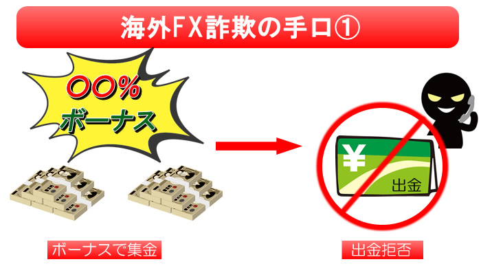 「ボーナスで集金→出金拒否」詐欺