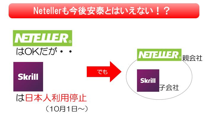 子会社スクリルが日本人利用停止!Netellerも今後はわからない?