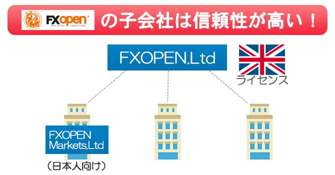 FXOpenは親会社がイギリスライセンスFCAに登録しているほど信頼性が高い
