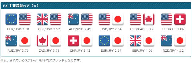 Pivot Marketsの主要通貨ペア平均スプレッド