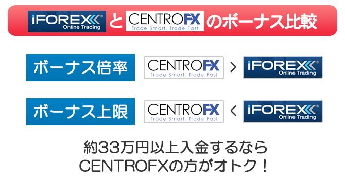 33万円以上初回で入金するならCRNTRO FXのボーナスの方が魅力的