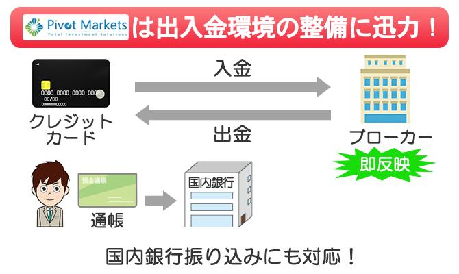 Pivot Marketsは日本人向け出入金環境の整備に尽力している