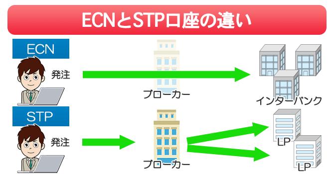 ECN口座とSTP口座の違いは注文がインターバンク直結かどうか