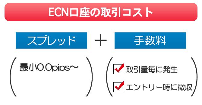 ECN口座はスプレッドが0.0pips~のかわりに取引毎に手数料が発生する