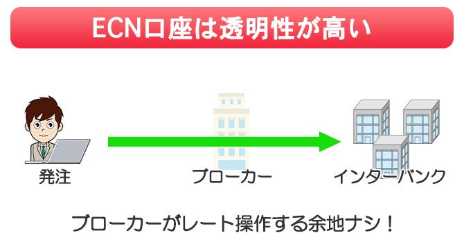 ECN口座ではブローカーがレート操作する余地なし