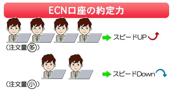 ECN口座は市場の注文量が少ないと約定力が下がる