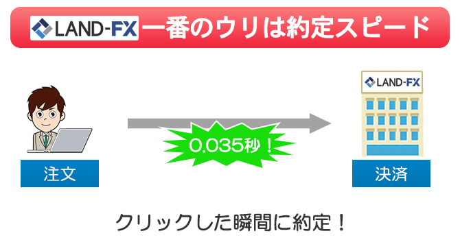 LANDFXの一番のウリは平均0.035秒の高速約定