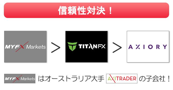 信頼性はAxiTradeの小会社MYFXmarketsが1位