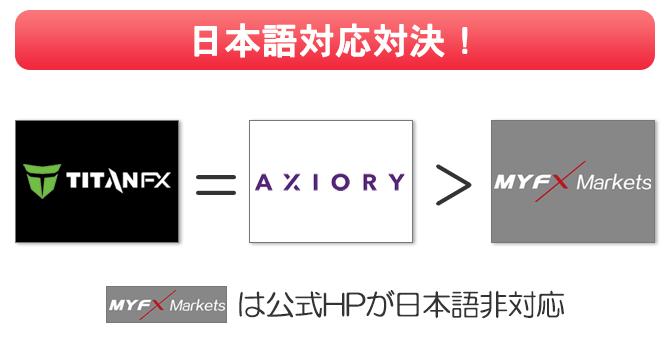 MYFXmarketsは公式サイトが日本語に対応していない
