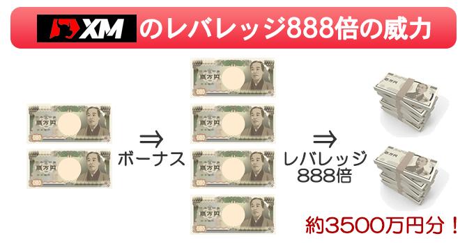最大レバレッジ888倍のXMなら2万円入金で最大3500万円分ポジションを建てられる