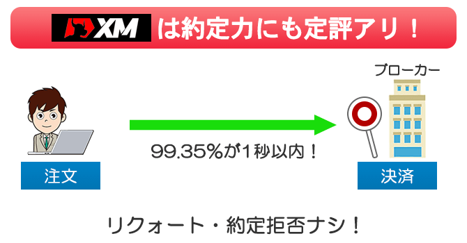 XMでは99.35%の注文が1秒以内に約定される