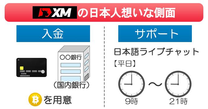 XMは入金方法・サポート体制が日本人想い