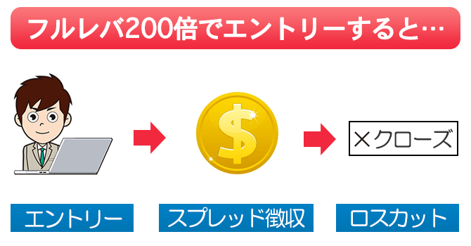 Tradeviewでフルレバ200倍でエントリーすると、エントリーした瞬間に強制ロスカットされる