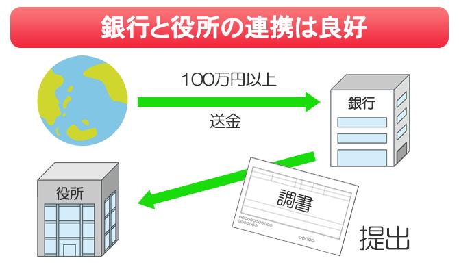 国内銀行は100万円以上の送金があれば、金融庁に調書を提出する