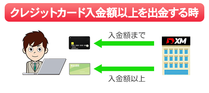 入金額以上を出金する時は銀行送金で処理される