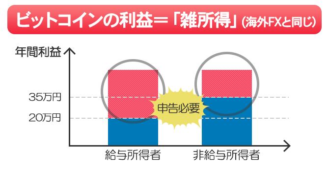 ビットコインは副業で20万円以上、専業で35万円以上の利益で確定申告の必要あり