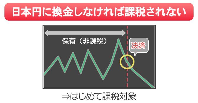 ビットコインは日本円に換金しないと課税されない
