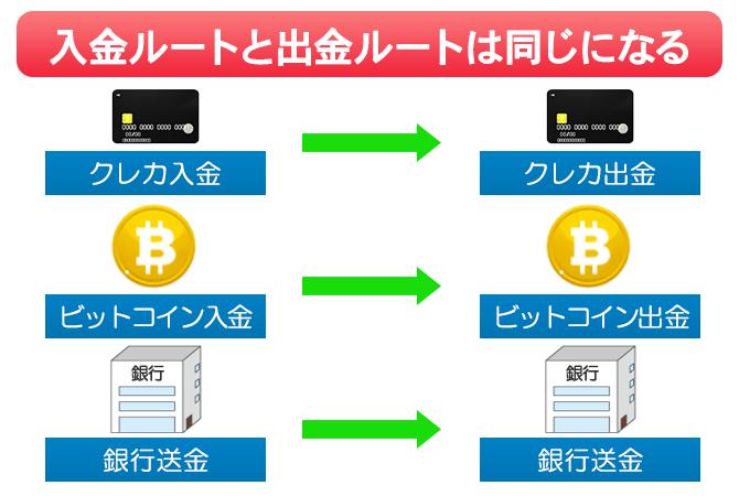 XMのみならず海外FXでは入金ルートと出金ルートは同一になる