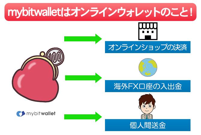mybitwalletとはオンラインウォレットで海外FX口座の入出金やオンラインショップの決済、個人間送金などができる