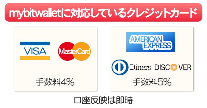 mybitwalletに対応しているクレジットカードブランドはVISA、MasterCard、AMEX、Diners、Discoverの5つ