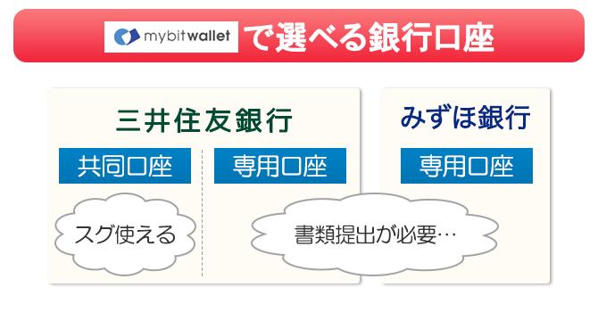 mybitwalletの振り込み先は三井住友銀行・みずほ銀行から選べる