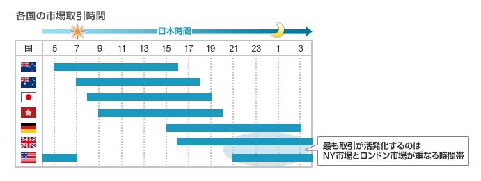 各国の市場取引時間のグラフ