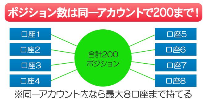 XMで保有できる最大ポジション数は1アカウントに付き200ポジションまで