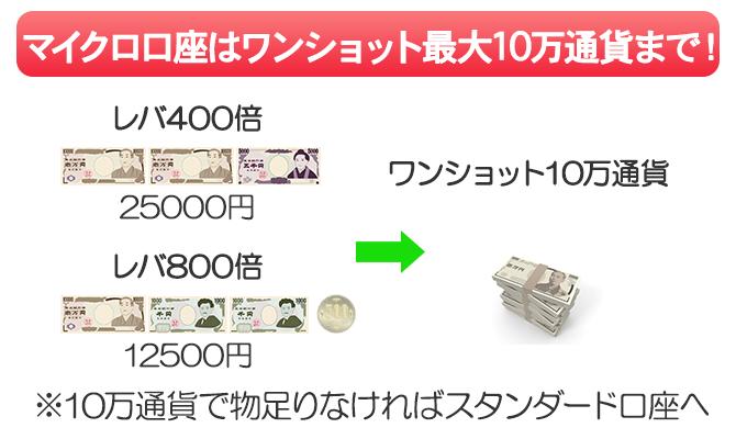 マイクロ口座はワンショット10万通貨までしか取引できない