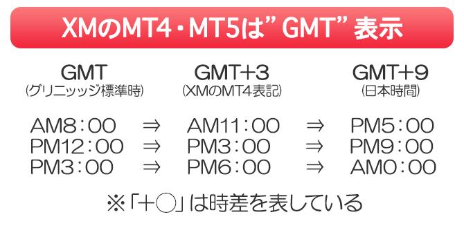 XMのMT4・MT5はGMT表示で時刻が表示されている