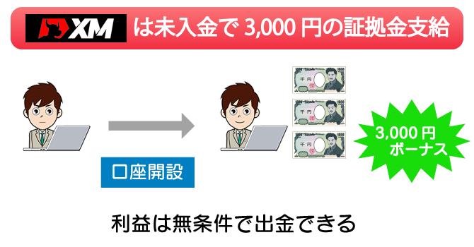 XMなら口座を開設するだけで3,000円の証拠金ボーナスがもらえる