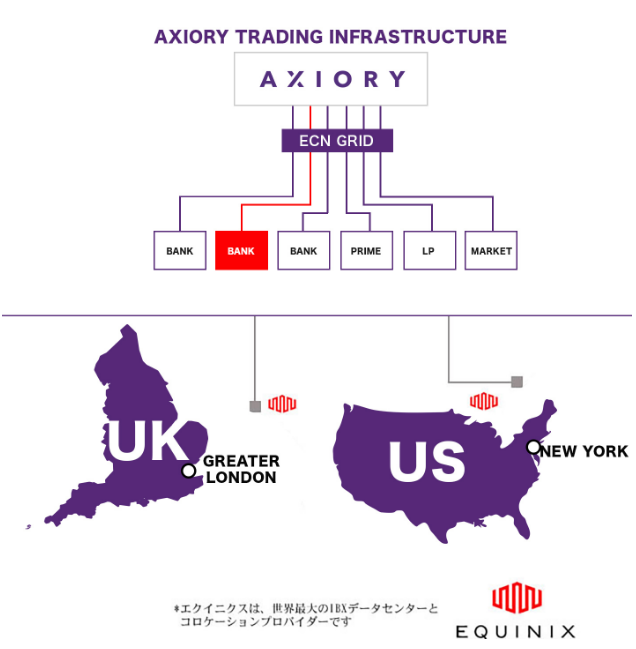 axioryはエクイニクスにサーバーを設置している